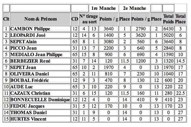 classement-championat-peche