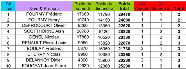 classement-individuel-challenge-rive-2013