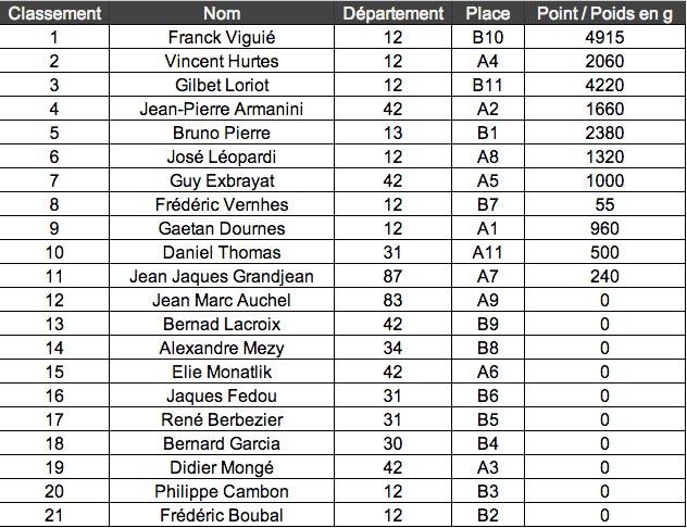 classement-concours-pareloup-2013